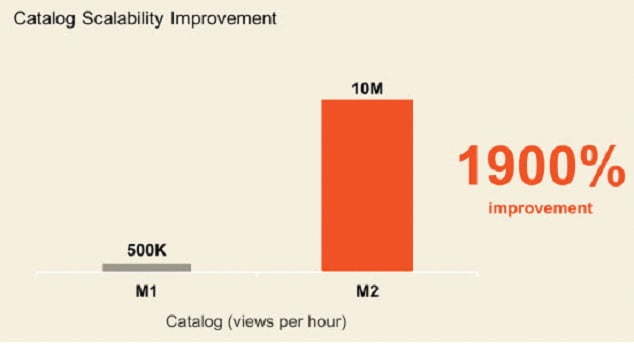 catalog-scalability-improvement-magento