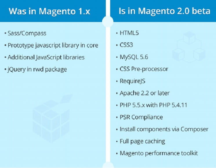 difference-between-magento1X-magento20