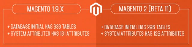 magento19X-magento2-beta11-database-system-attributes-comparison