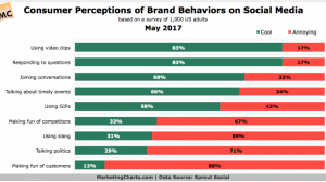 Consumer Perceptions of Brand Behavior on Ecommerce and Social Media